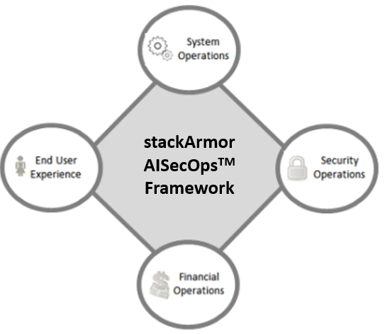 AISecOps – Plugging the Security and Operations Gap left by DevOps