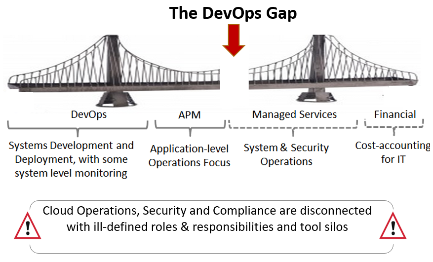 """Plugging the """"ops"""" gap left by DevOps 