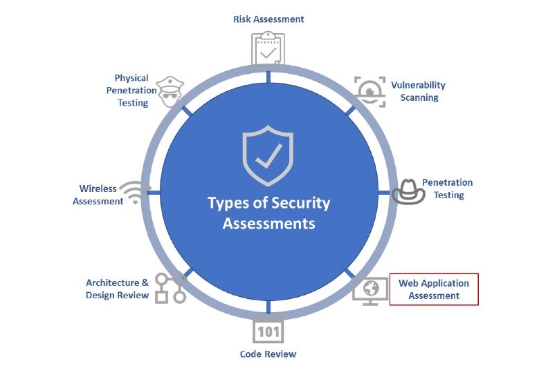 External Vulnerability Assessment and Penetration Testing on