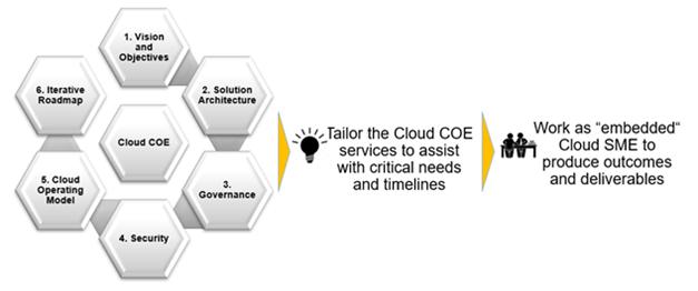Cloud Advisory Services | stackArmor – AWS Advanced Partner