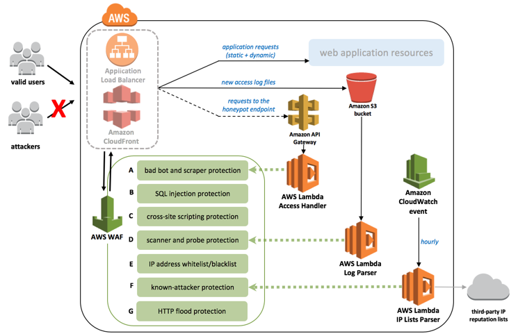 Vulnerability Management for Public Websites with AWS Web