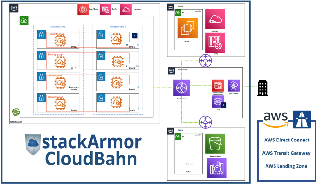 stackArmor CloudBahn Blueprint for enterprise cloud adoption