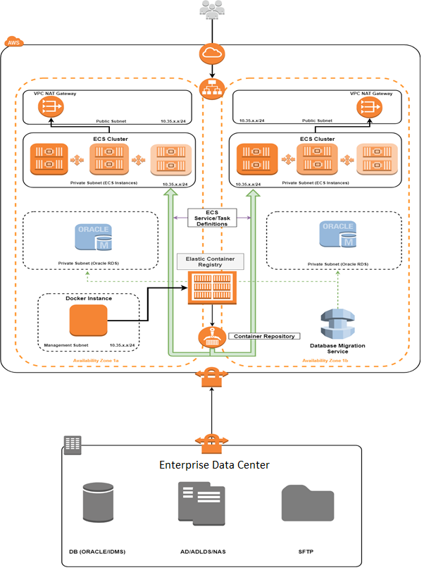 Cloud migration at scale with Docker containers on Amazon
